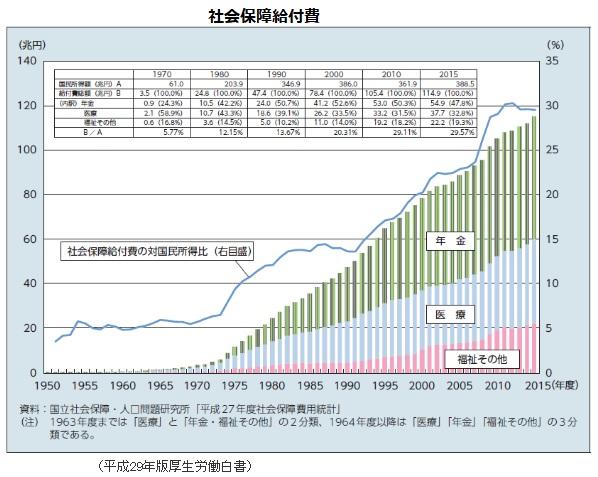 2018-11-22社会保障給付費by医療関係資料