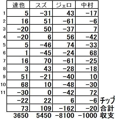 20170923結果表