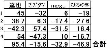 20171015MJ結果表
