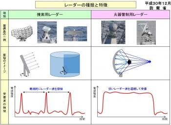 mod韓国海軍艦艇による火器管制レーダー照射事案について1