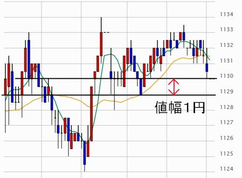 018_チャート(投資)