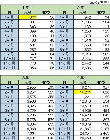 015_複利計算表