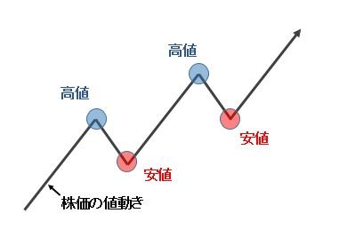035_上昇トレンド