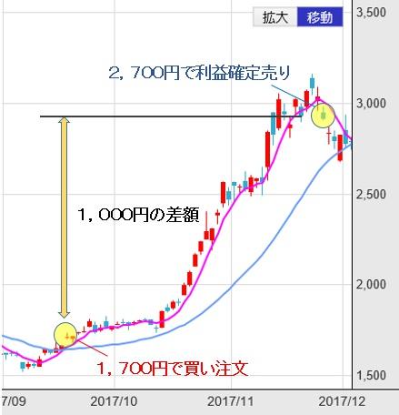 062_株取引5