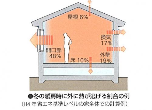 窓から逃げる熱291219