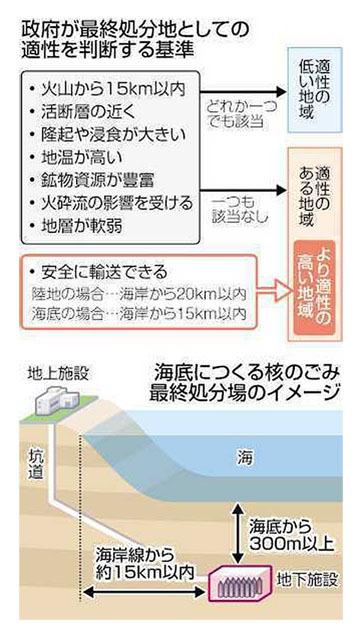 blog 政府が最終処分地としての適性を判断する基準-2016.8.10.(東京新聞)